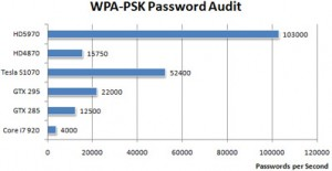 WP-PSK Password Audit